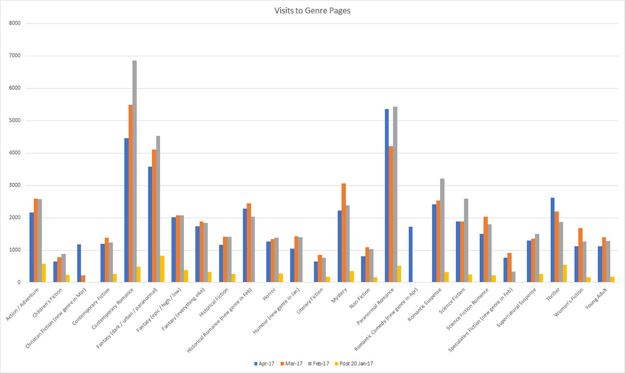 Graph of visits to genre pages